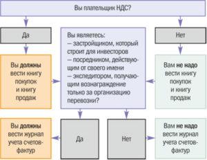 документ который выставляет плательщик ндс покупателю
